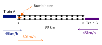 Two trains and a bumblebee problem diagram