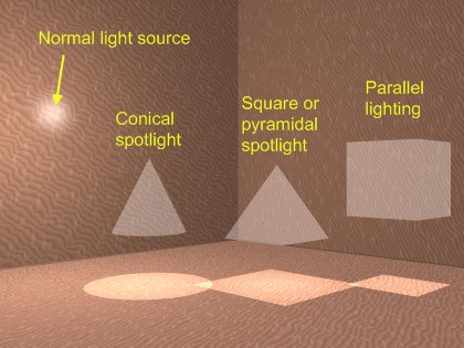 Different types of spotlights