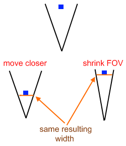 Move closer or shrink FOV?