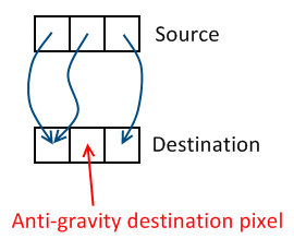 Anti-gravity destination pixel