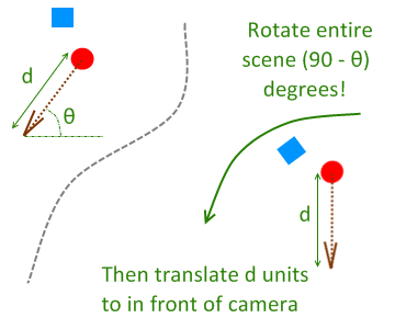 Reverse translation and rotation of 2D scene