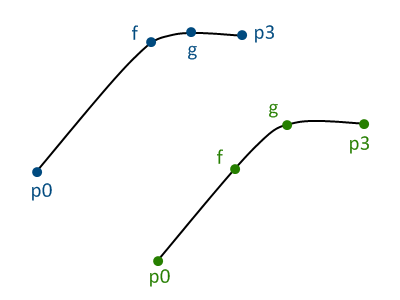 Same Bezier curve with different control points