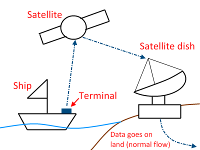 Basic land-sea data transfer via satellite