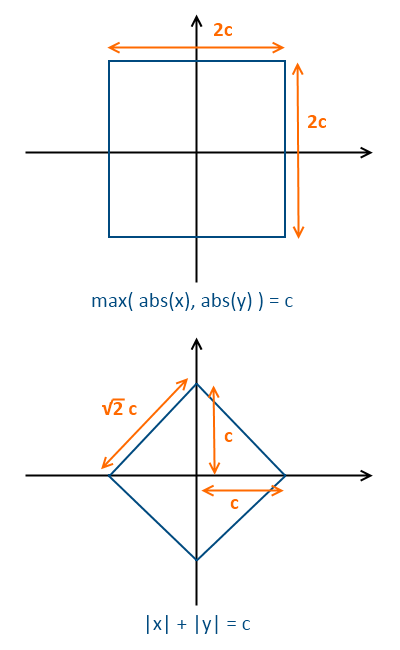 Answered: Can you describe a square with 1 equation? | Polymath