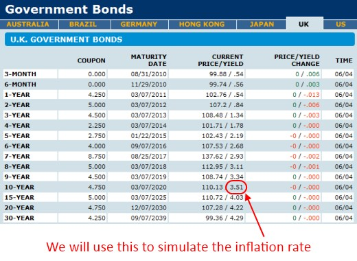 Government bond rate